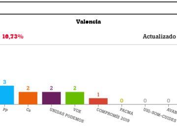 Resultados de las elecciones generales en Valencia