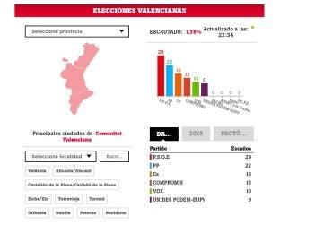Elecciones en la Comunidad Valenciana