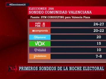 Encuesta Comunidad Valenciana de Valencia Plaza