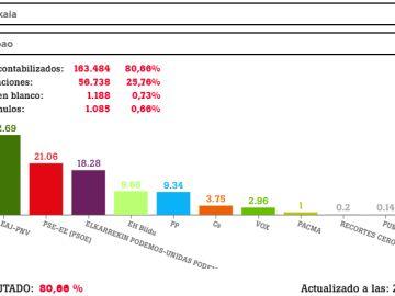 Resultados de las elecciones generales en Bilbao