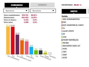 Resultados de las elecciones generales en Barcelona