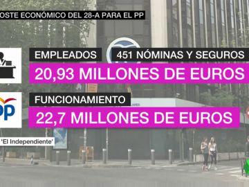 El PP de Casado dejará de recibir más de 8,5 millones de euros en subvenciones tras su batacazo electoral