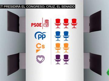 El PSOE y Podemos llegan a un acuerdo para la Mesa del Congreso: la izquierda tendrá mayoría