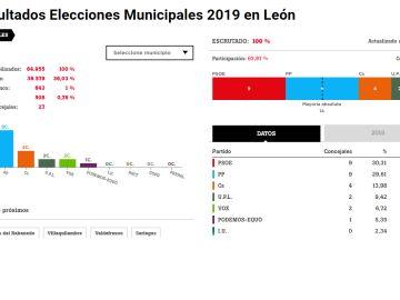 Resultados electorales en León