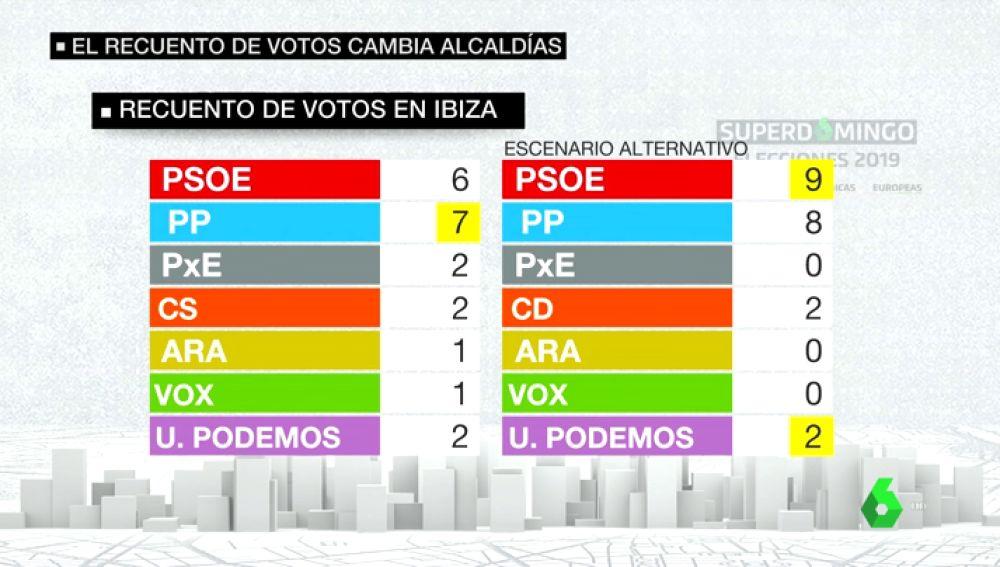 Resultados electorales en Ibiza tras el recuento de votos.