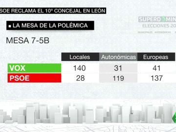 El PSOE reclama un último concejal atribuido a Vox en León