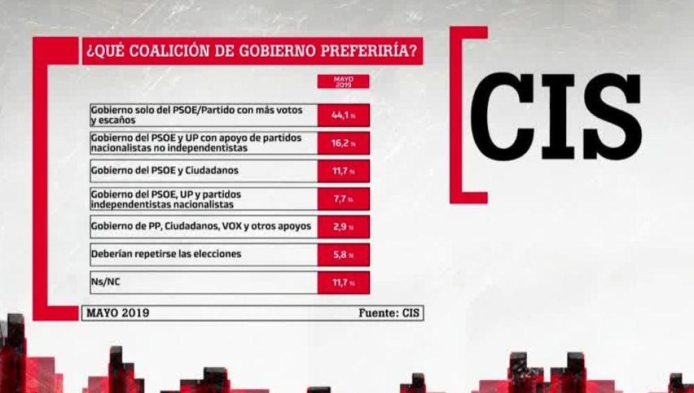 Las opciones preferidas para formar Gobierno, según el CIS