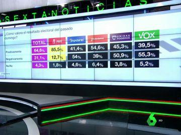 Barómetro de laSexta