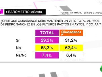 Barómetro laSexta: un 63% de los votantes, contra el veto de Ciudadanos al PSOE