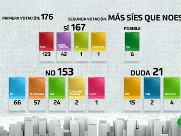 Los complejos números de Pedro Sánchez: 21 diputados clave para hacerle presidente y un peligroso 'efecto dominó'