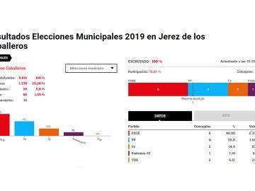 Resultados electorales en Jerez de los Caballeros, Badajoz