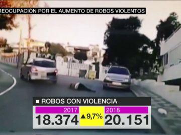 Aumentan los robos violentos en Barcelona: de 18.000 a más de 200.000 en un año
