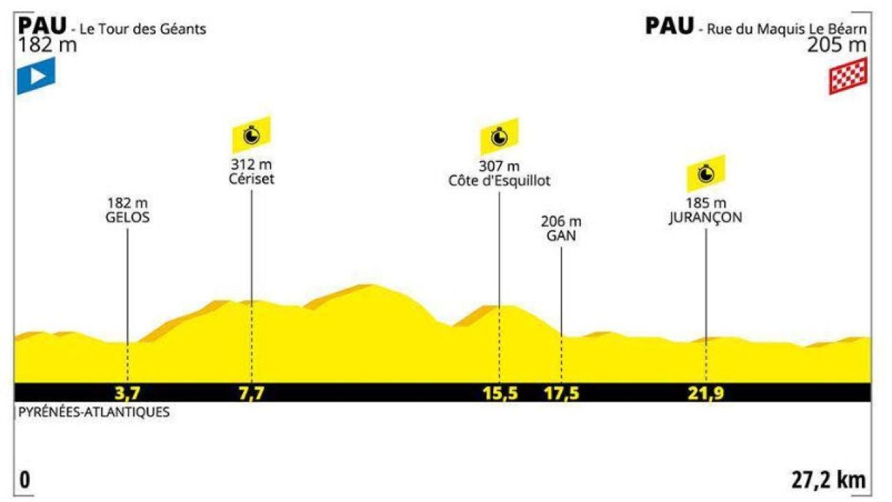 Perfil de la etapa del Tour de Francia 19 de Julio