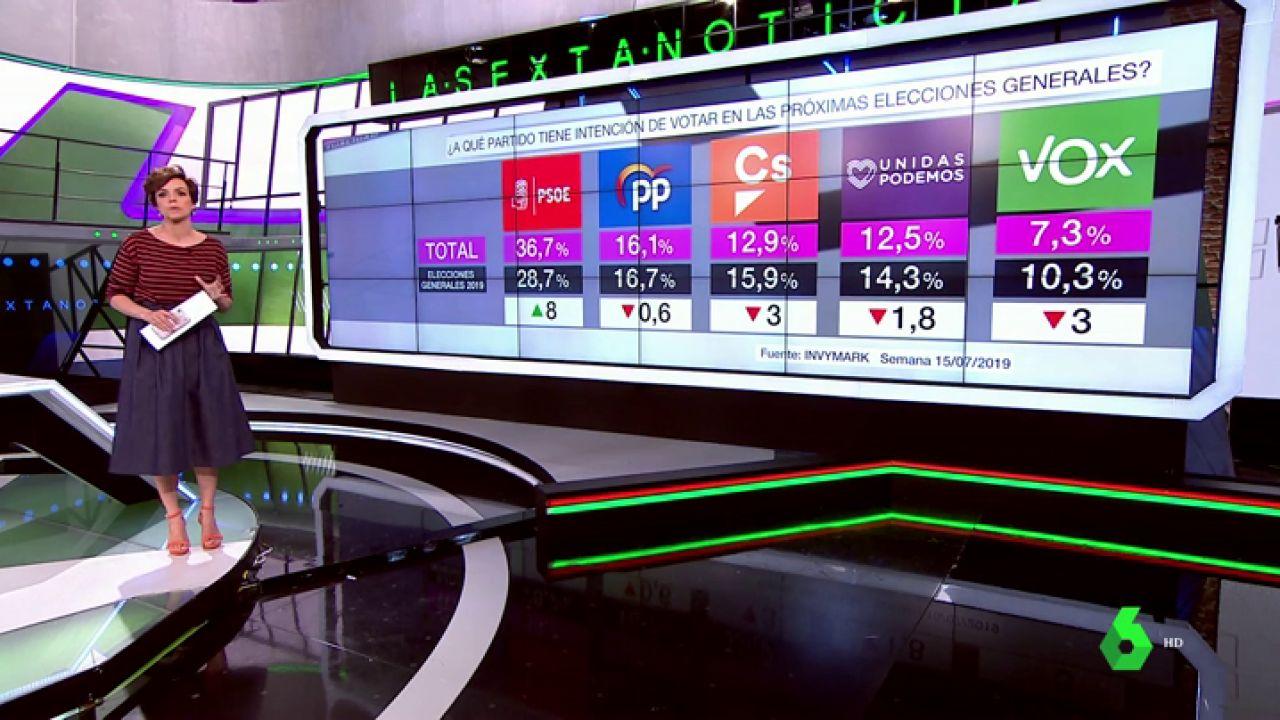 Barómetro laSexta | El PSOE (36,7%) volvería ganar unas elecciones marcadas por la caída de Ciudadanos (12,9%) y Vox (7,3%)