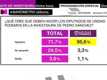 Barómetro laSexta: más del 95% de los votantes de Unidas Podemos, a favor de apoyar la investidura de Sánchez