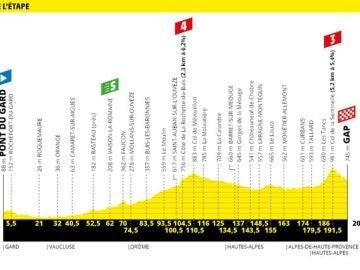 Recorrido etapa 17 del Tour de Francia