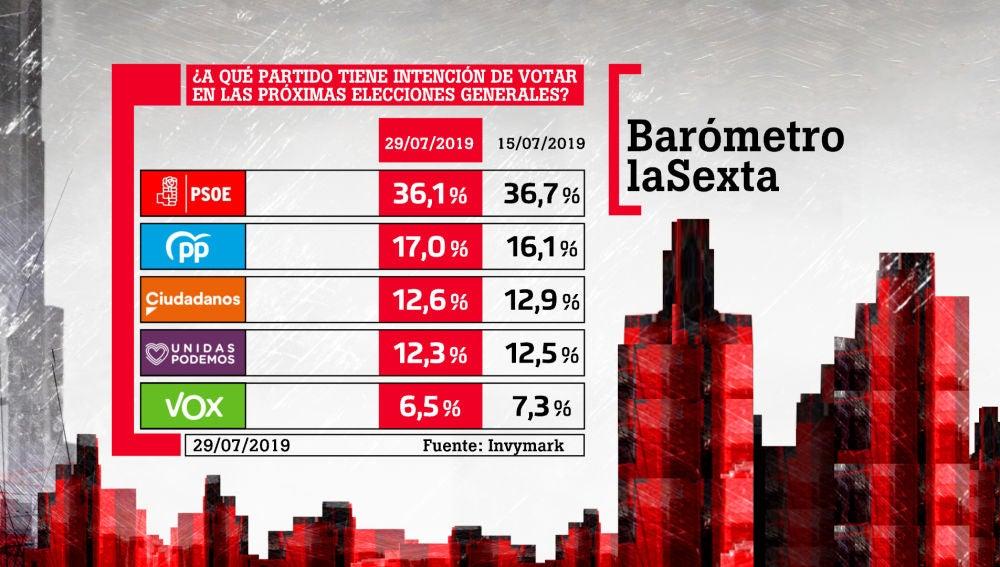 Intención de voto registrada en el último barómetro de laSexta