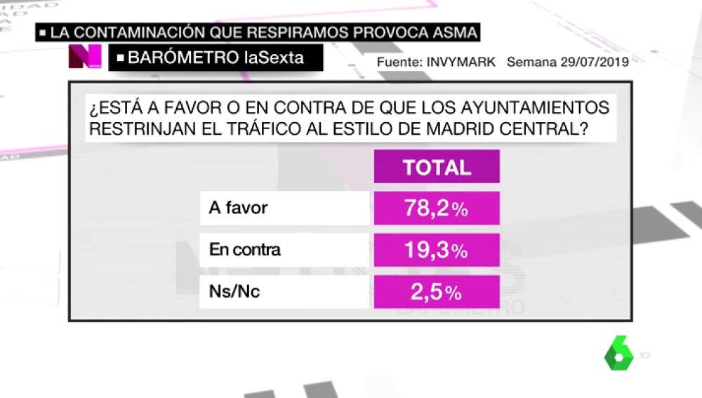 Barómetro laSexta: el 78,2% de los encuestados está a favor de que se restrinja el tráfico en el centro de las grandes ciudades
