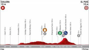 Perfil de la Etapa 4 de la Vuelta a España