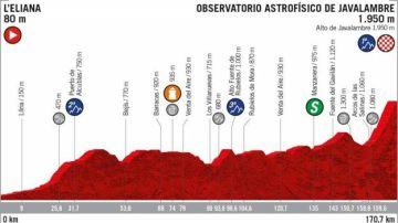 Recorrido de la quinta etapa de la Vuelta a España