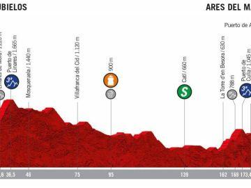 Recorrido de la sexta etapa de la Vuelta