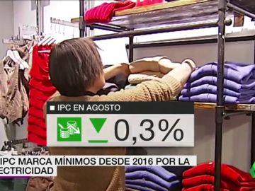 El IPC marca mínimos desde 2016 en España por la bajada de la electricidad