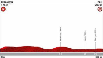 Recorrido de la etapa 10 de la Vuelta a España
