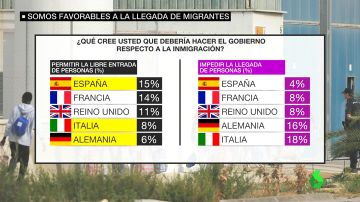 Los españoles, los europeos más favorables a la llegada de inmigrantes