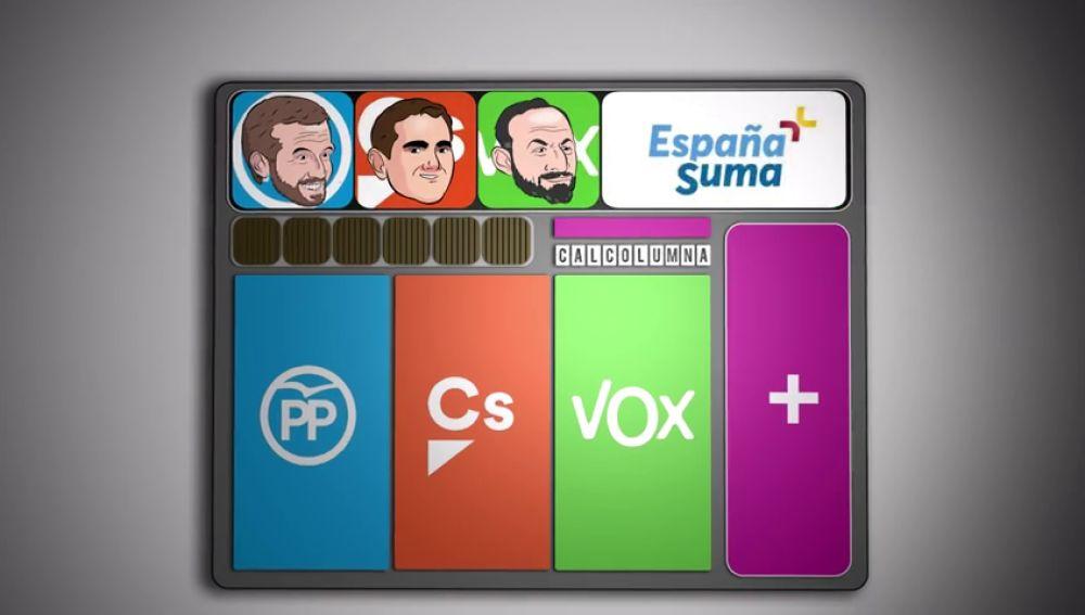 La calculadora de España Suma: por qué no le salen las cuentas al PP de Casado