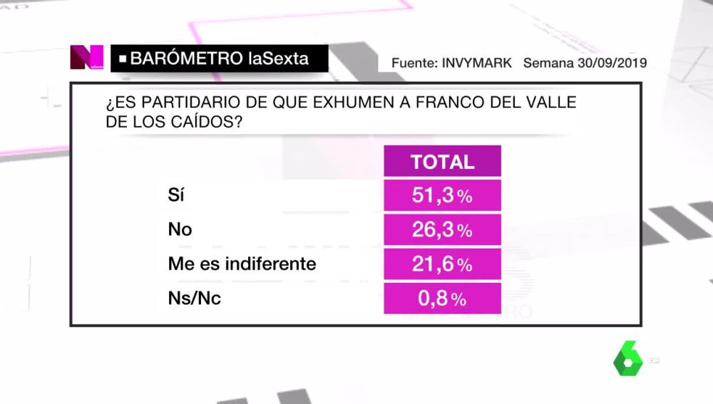 Barómetro de laSexta sobre la exhumación de Franco