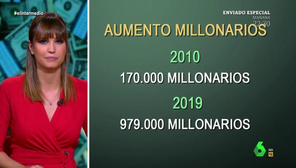 España, el país en el que el número de millonarios no para de multiplicarse: hay cinco veces más que en 2010