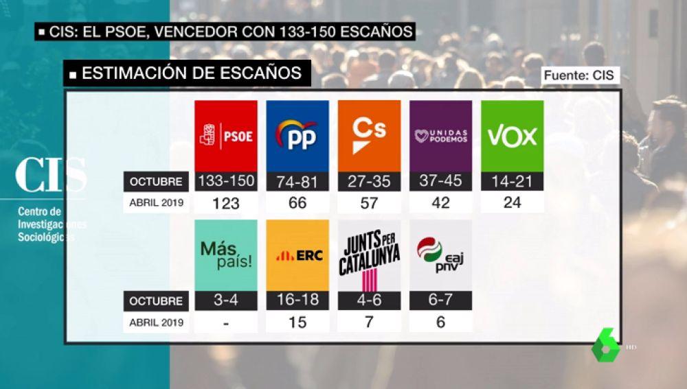 Los posibles pactos de Gobierno según el CIS: Sánchez podría pactar tanto con Iglesias como con Rivera
