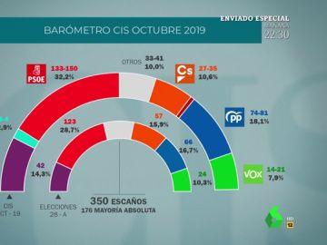Sí, hay españoles que creen que Vox es de extrema izquierda: el dato más surrealista del último barómetro del CIS