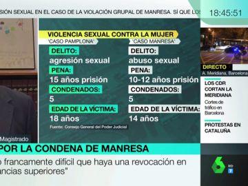 """Estas son las """"dificultades jurídicas"""" para que se cambie la condena de 'La Manada de Manresa' de abuso a violación"""