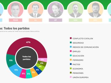 10N: escuchamos a partidos y candidatos en Twitter