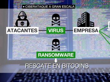 Alerta entre las empresas españolas por un ciberataque a gran escala: así funciona el virus que afecta a los ordenadores en red