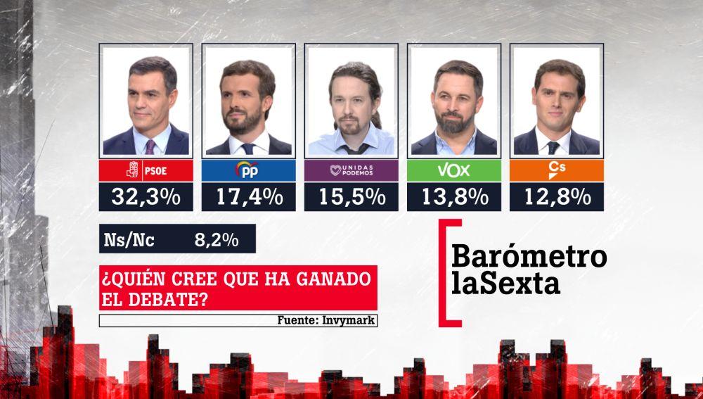 Resultado del barómetro de laSexta sobre el debate 4N