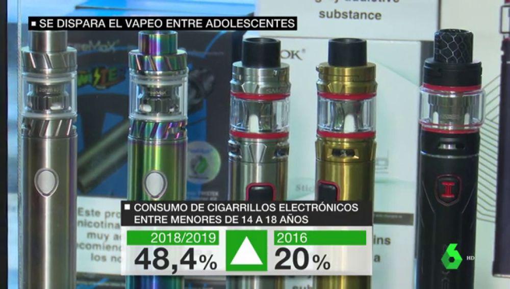 Los menores fuman más cigarrillos electrónicos y beben más alcohol: los datos de la última encuesta de Sanidad