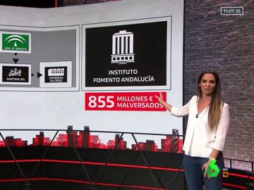Cronología de un macroescándalo: las claves del caso de los ERE de Andalucía