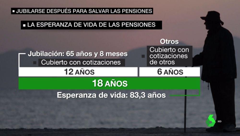 Aumentar la edad de jubilación con la esperanza de vida: la propuesta del Banco de España para hacer frente a las pensiones