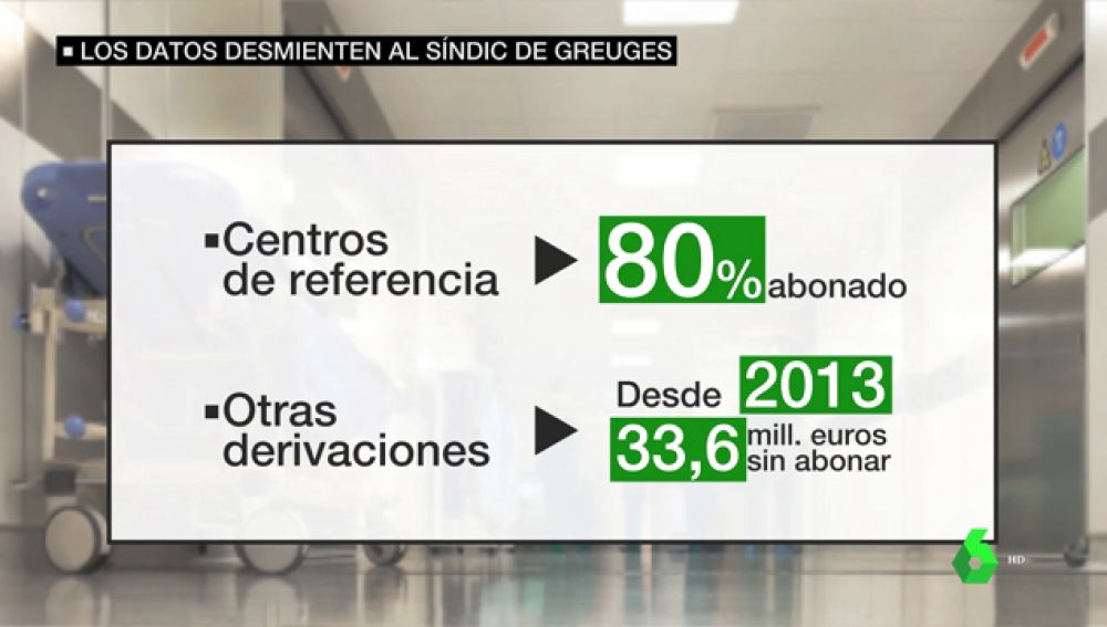 Los datos desmienten al Defensor del Pueblo catalán: sólo el 1% de las operaciones son a pacientes no catalanes