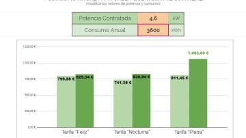 Comparador de tarifas de luz del mercado libre