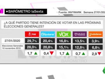 Barómetro sobre intención de voto