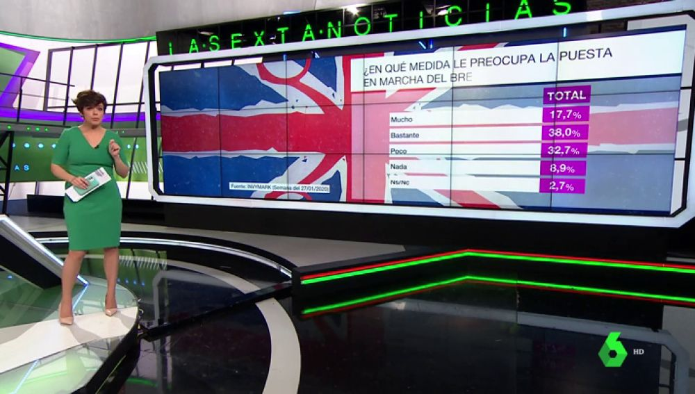 Barómetro laSexta | Más del 55% de encuestados, preocupados por la puesta en marcha del Brexit