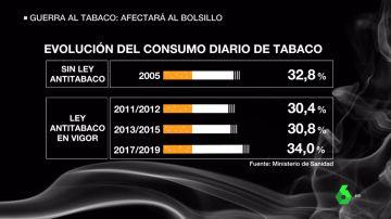El Gobierno anuncia una nueva guerra contra el tabaco: subirá el precio de los cigarrillos