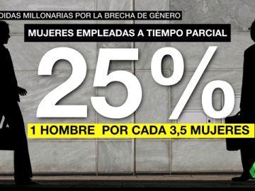 brecha d genero