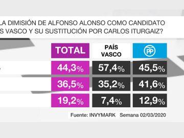 Barómetro sobre el PP de Euskadi