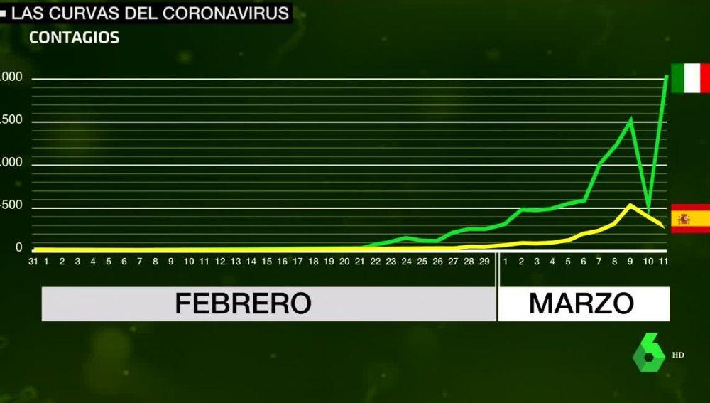 La curva del coronavirus