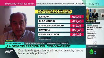 """""""Siete millones de españoles podrían haber superado ya el coronavirus"""": por qué es importante conocer los casos reales de Covid-19"""