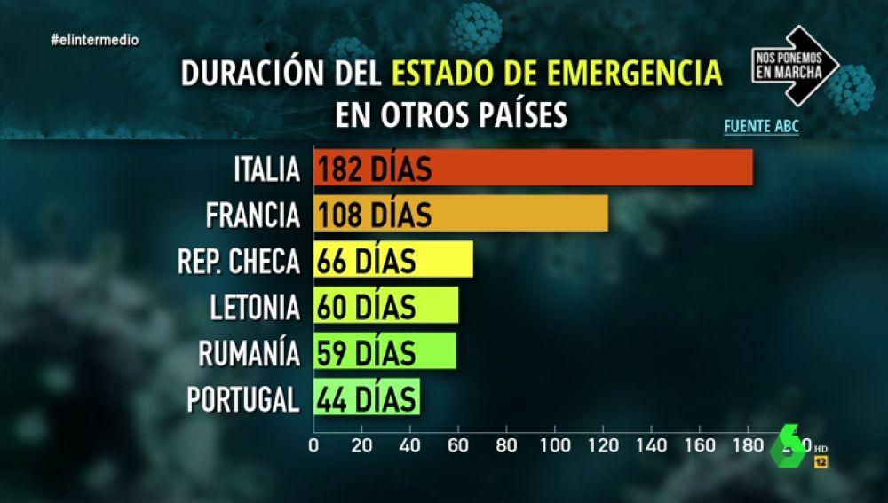 La situación de los países en la crisis del coronavirus
